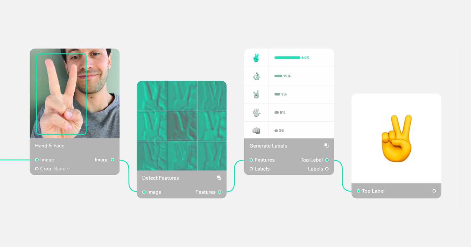 S nástrojem Lobe může každý snadno využít technologii strojového učení