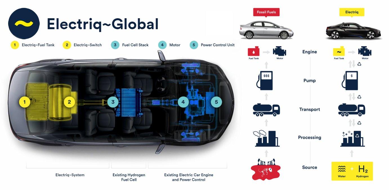 Společnost Electriq Global vyrábí z vodíku recyklovatelné kapalné palivo